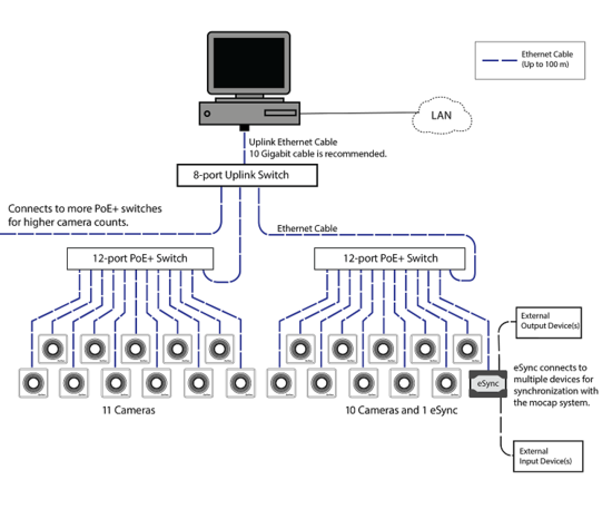 Cabling and Wiring - NaturalPoint Product Documentation Ver 2.0